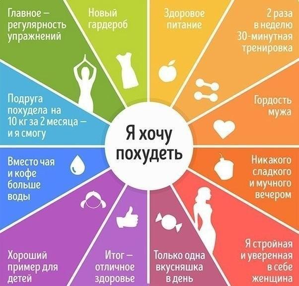 Правильное питание на каждый день, Рецепты правильного питания, Суть правильного питания