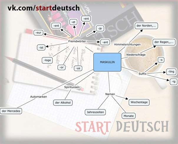 Learn german on Pinterest