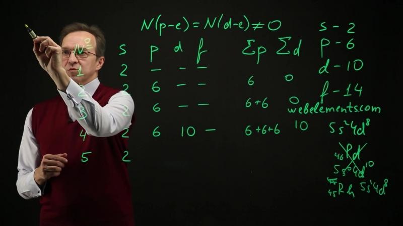 42. 2.2.1.3.3. Олимпиадная задача об электронной конфигурации Школьная химия — простая и интересная