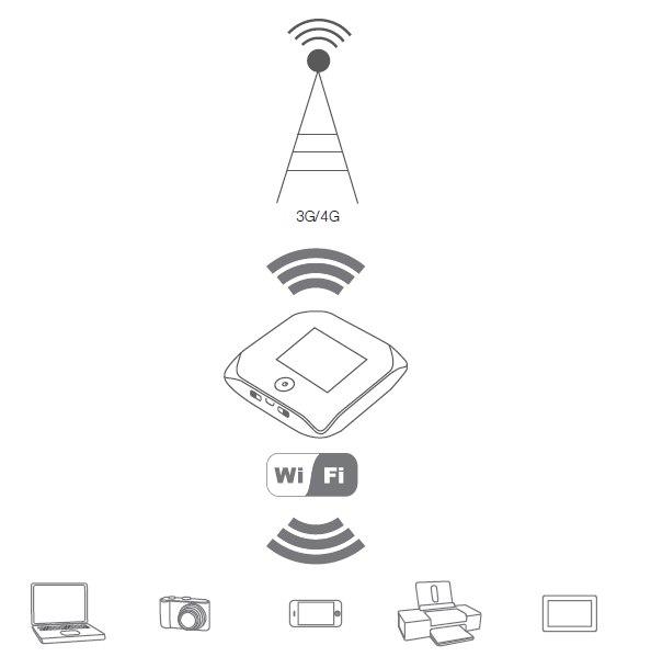 3G/4G роутер Sierra W802 Антенный разъем - фото bEbwp7AlLU0.jpg
