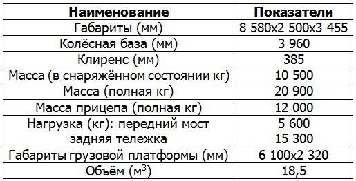 Таблица характеристик Камаз 43118