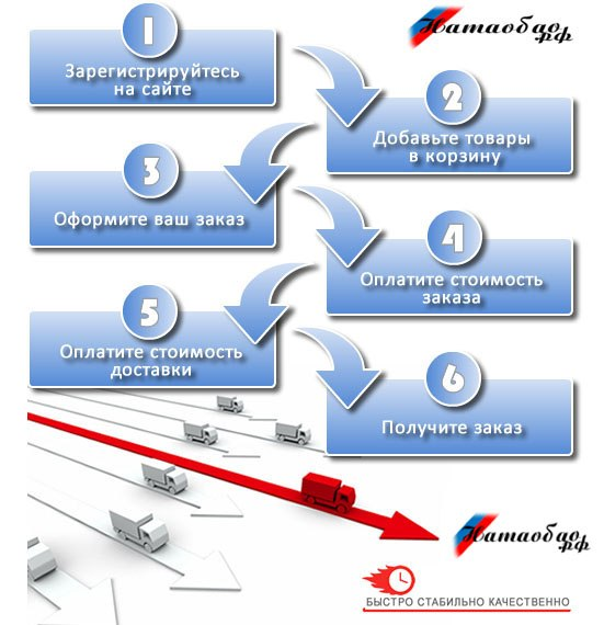 Как заказать товар и схема