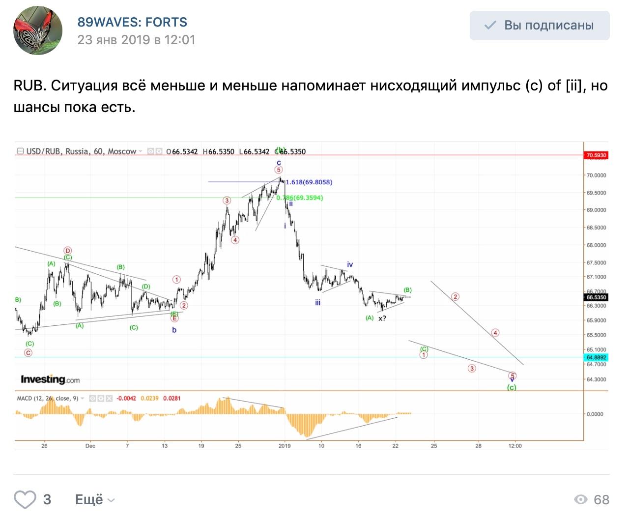 Волновой анализ USD/RUB, USD/JPY и Apple.