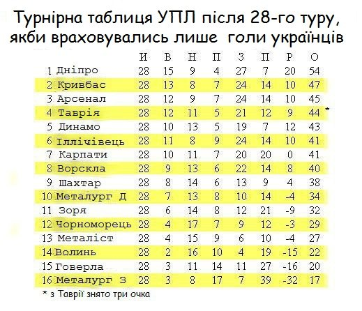 #українці