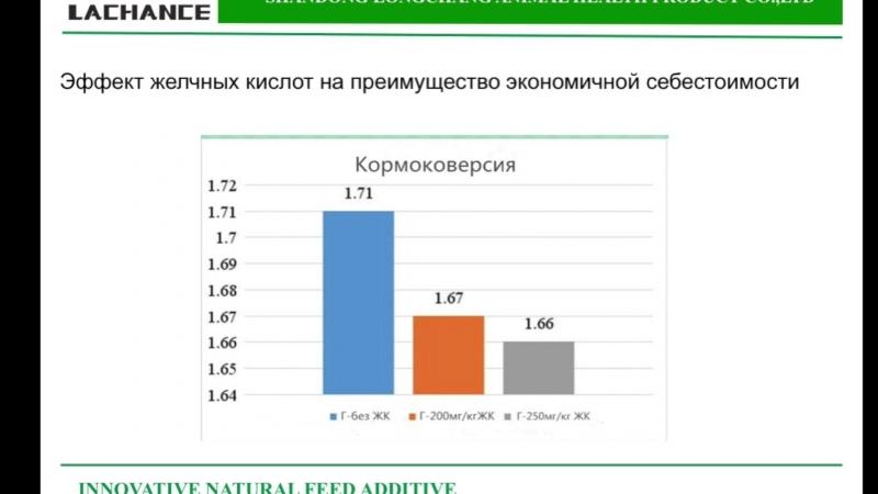 Экономический выгод применения кормовой добавки желчные кислоты