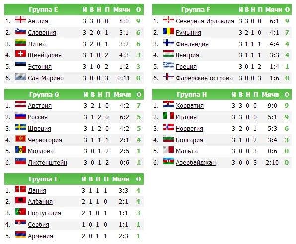 таблица отборочны матчей 2012