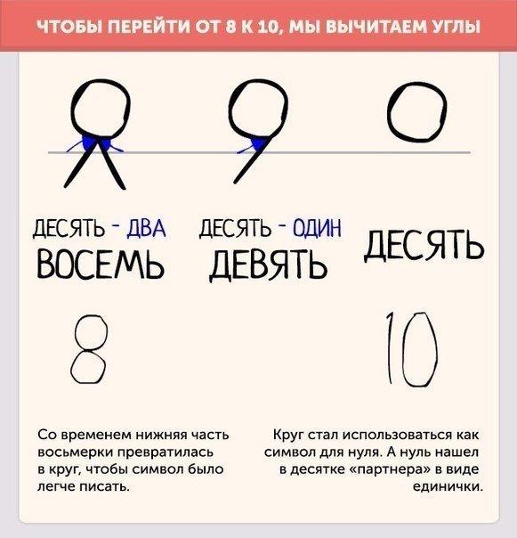 Теория происхождения чисел и цифр. Почему цифры и числа такие, какими мы их видим сегодня.
