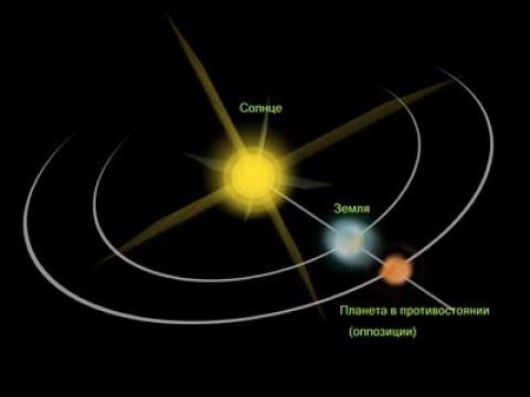Кармическая оппозиция Марс Солнце Анастасия Лаврентьева