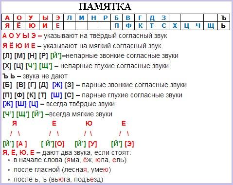 Фонетический разбор слова языки 5 класс