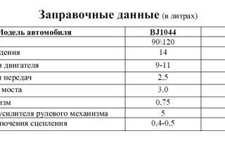 Таблица смазывания тракторов МТЗ-80 и МТЗ-82. Сорта масла.