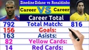 Zinedine Zidane vs Ronaldinho Career Comparison ✦Match, Goal, Assist, Award, Cards, Trophy More.