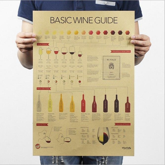 Плакат с руководством по дегустации вин для сомелье -