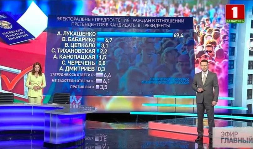 60+% за Тихановскую или за Лукашенко?