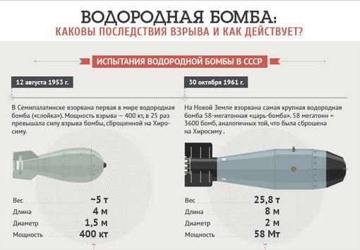 взрывов водородных бомб,
