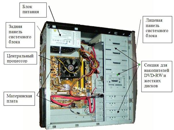 Компьютер системный блок что где находится