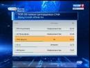 «Вести-Иркутск» — самое цитируемое СМИ среди областных телепрограмм