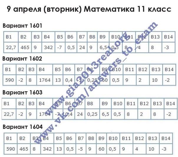 Статград математика 8 класс с ответами