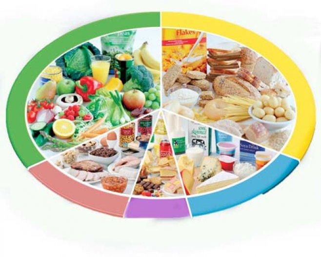 основы правильного питания для похудения женщин