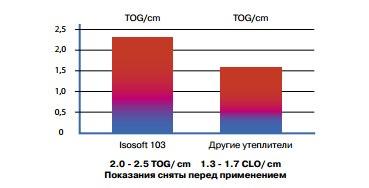 Комбинезоны с использованием утеплителя Isosoft