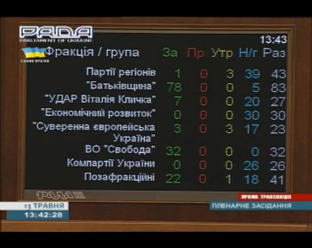 Амнистированы трое сепаратистов, добровольно сложивших оружие в Луганске, - АП - Цензор.НЕТ 3164