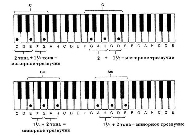 Схема нот на пианино