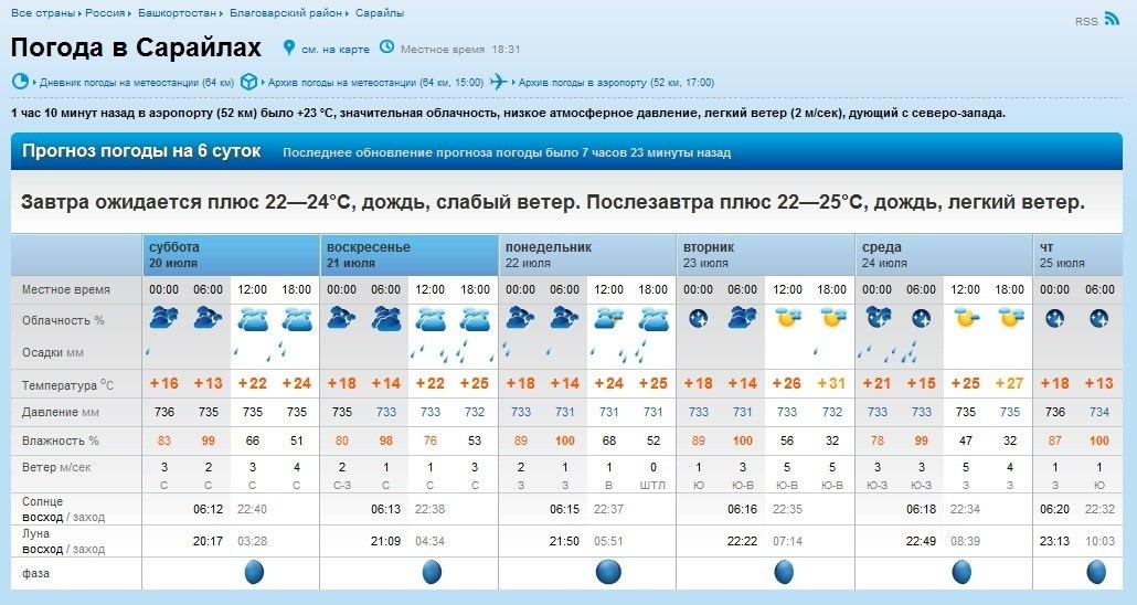 Архив погоды в перми по годам