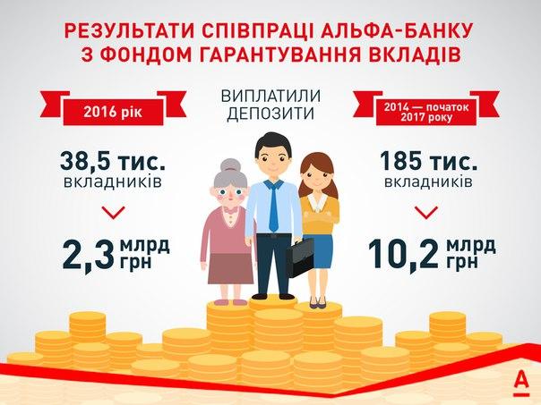 Альфа-Банк є банком-агентом ФГВФО з 2004 р. За цей період банк відшко