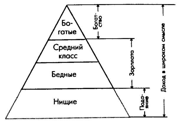 Стратификация и классовая структура Рефераты :: 5ka.su