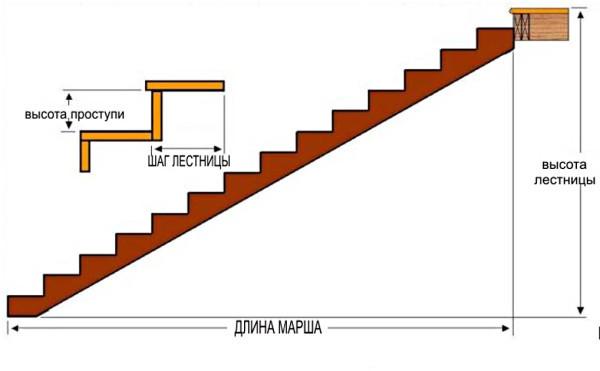 Стандартная высота лестничных ступеней: требования ГОСТ и СНиП