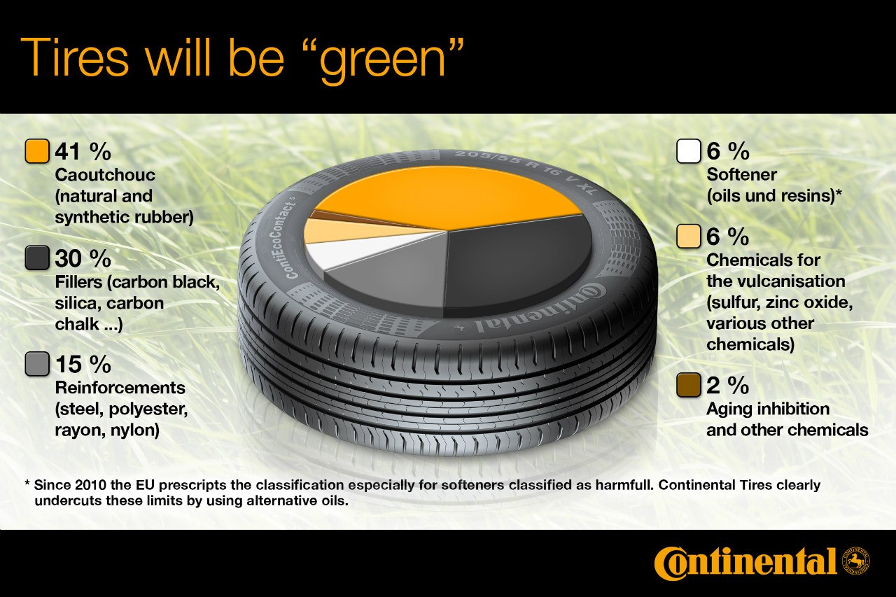 Состав экологических шин