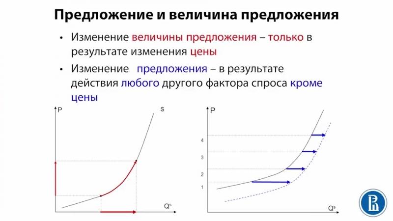 2 - 2 - 2.2. Предложение и величина предложения. (8_56)