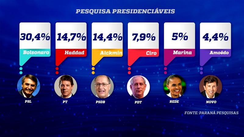 Entre eleitores de SP, Bolsonaro tem 30,4 das intenções de voto Haddad e Alckmin têm empate