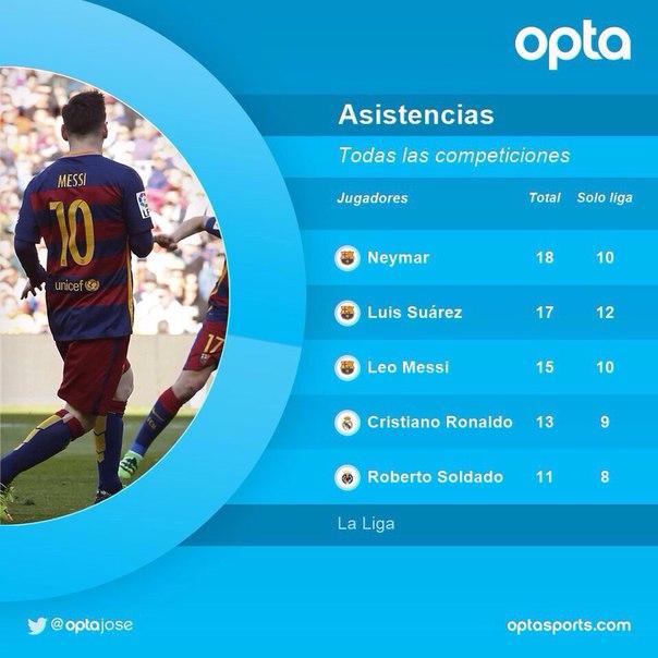 MSN являются лучшими ассистентами Ла Лиги ???