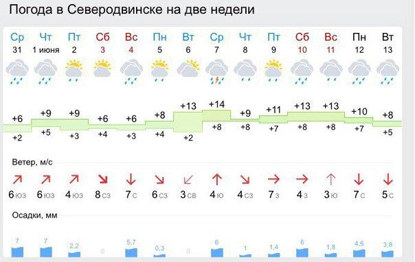 погода в северодвинске на 14 дней от гидрометцентра плетенье Полувзгляд