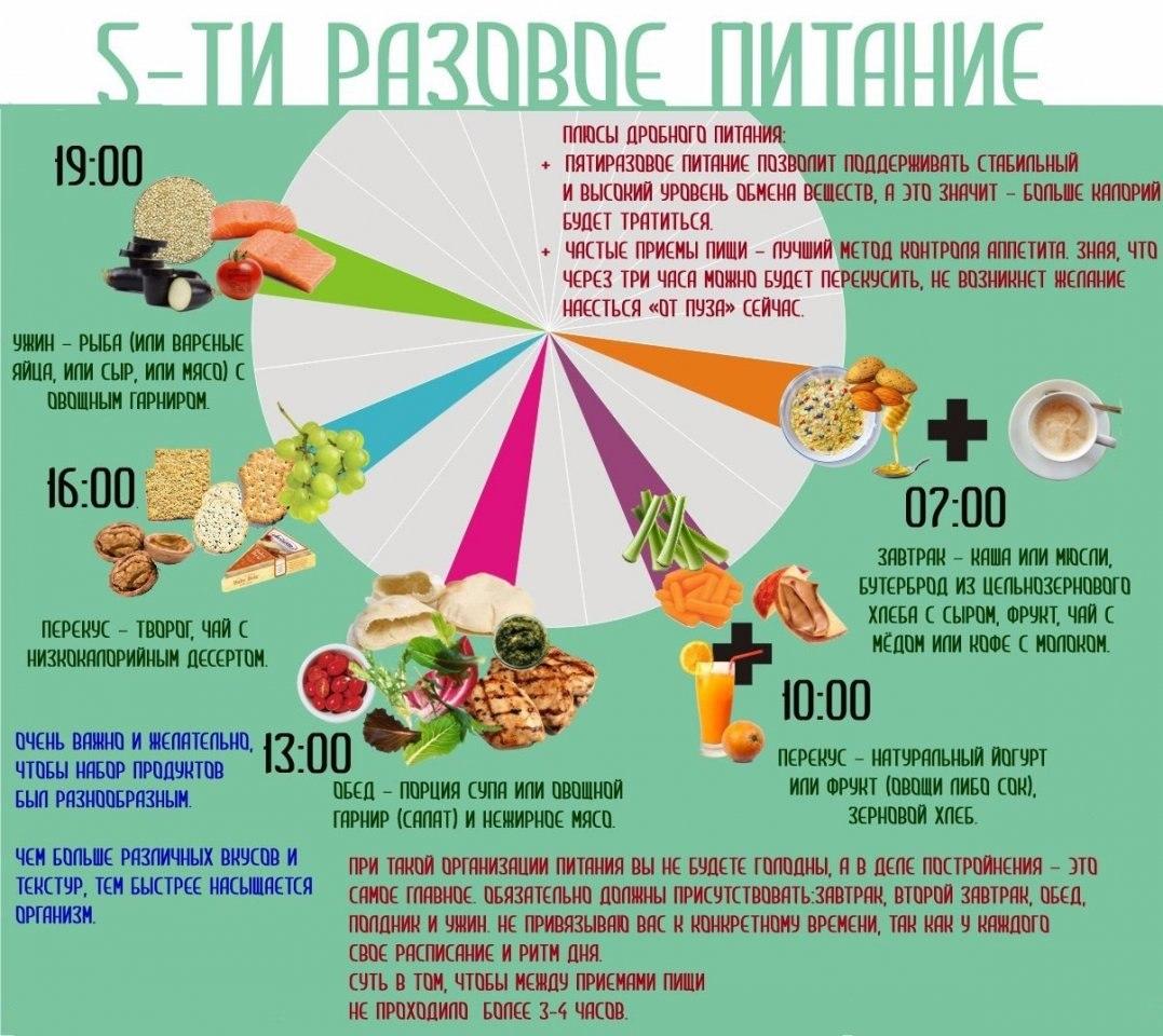 Схема дробного питания на неделю