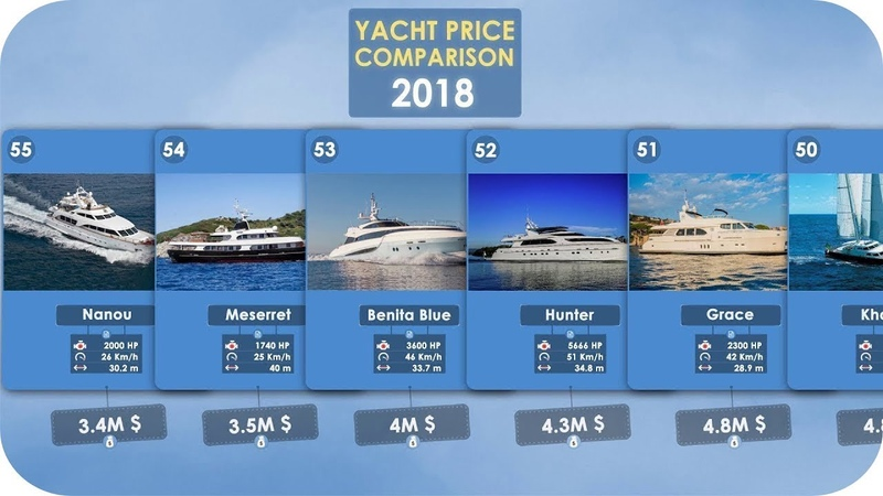 Yacht Price Comparison 2018 ( Horse Power / Top Speed / Length )