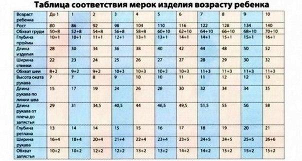 Мерки для шитья таблица детская