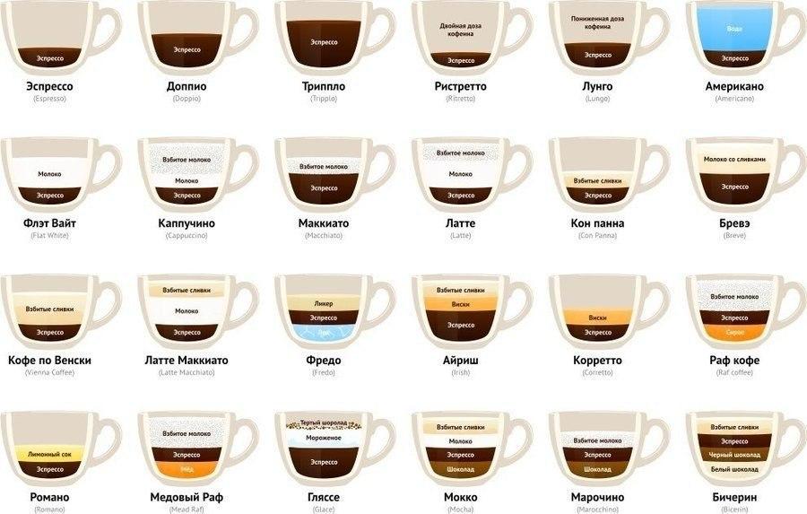 Кухня - Кофе
