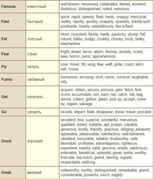 Синонимы наиболее употребительных английских слов Употребляя синонимы - слова одной части речи, различные по звучанию и написанию, но имеющие похожее лексическое значение, следует помнить, что