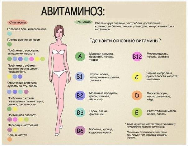 Авитаминоз: распознать и обезвредить!