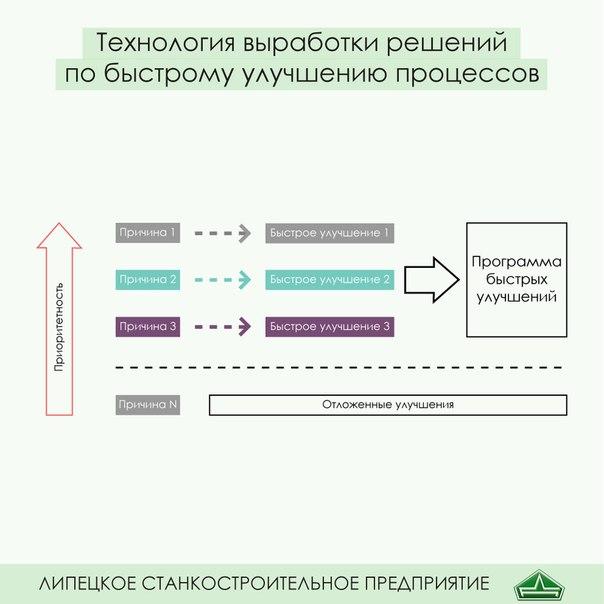 Схема выработки решений по