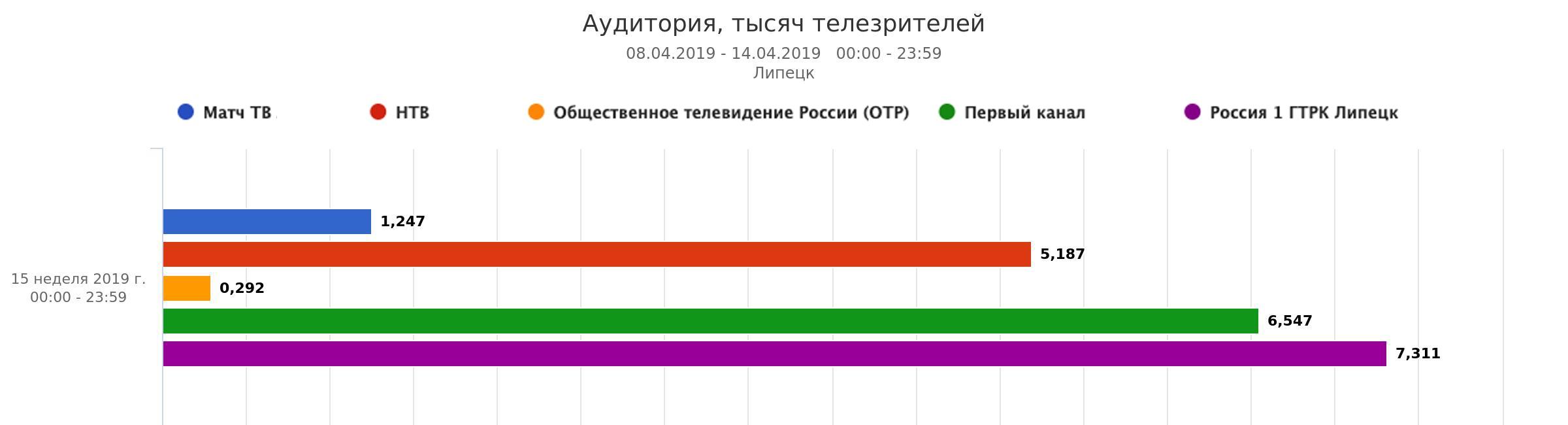 «Россия 1» снова лидер телепроката в Липецкой области — Изображение 1