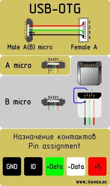 Схема распайки контактов USB, micro-USB. Электронные компоненты радио.