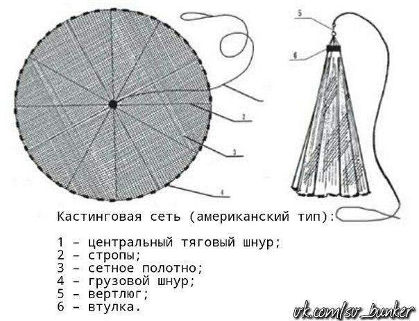 купить сети кастинговые накидные парашюто