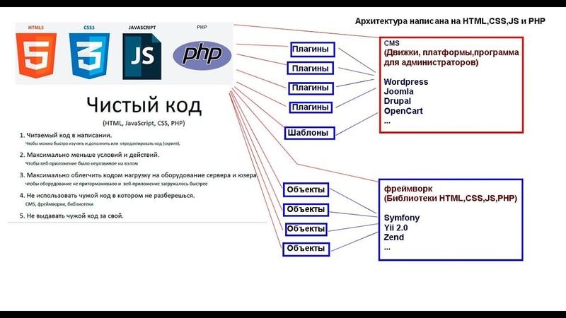 CMS или программирования HTML CSS JS PHP Сайт на чистом коде