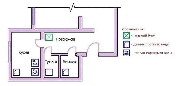 На схеме показана система