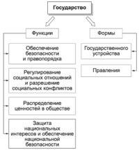 Современное государство выполняет несколько важнейших функций.  3)распределение ценностей в обществе.