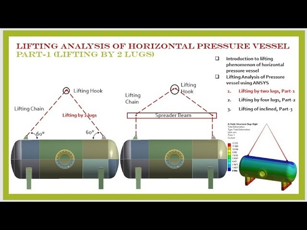 Lifting Analysis of Horizontal pressure vessel using two lifting lugs in ANSYS, Part-1