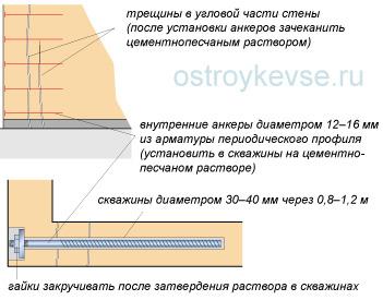 Усиление каменных и кирпичных стен