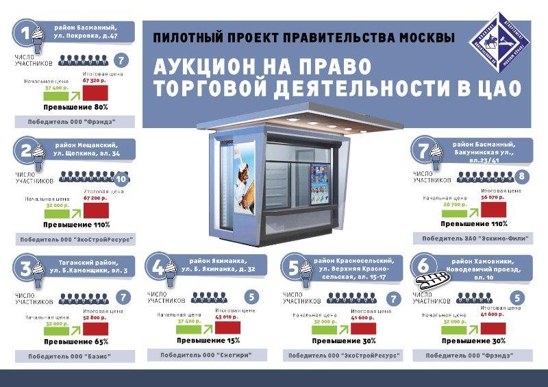 Бизнес принял активное участие ваукционах поларькам вцентре Москвы
